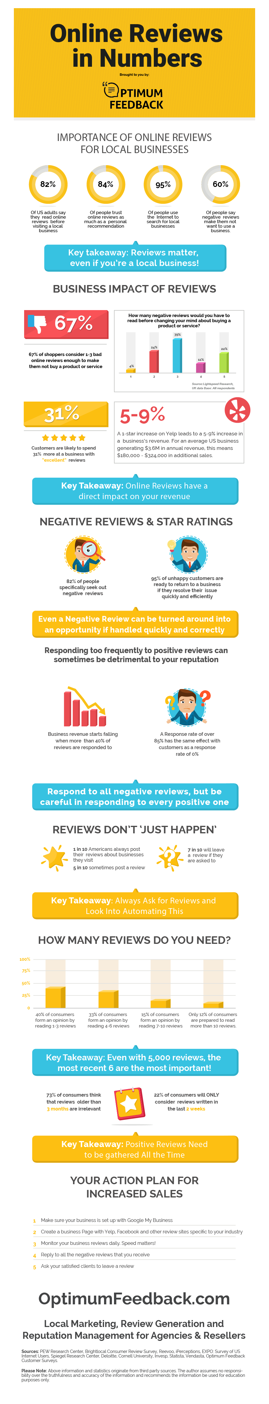 Online Reviews and Reputation for Local Business in 2019